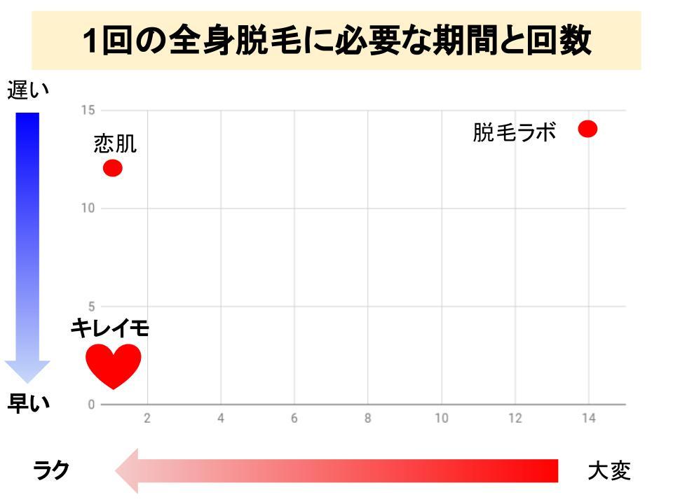 キレイモと脱毛ラボと恋肌の全身脱毛1回分の比較グラフ